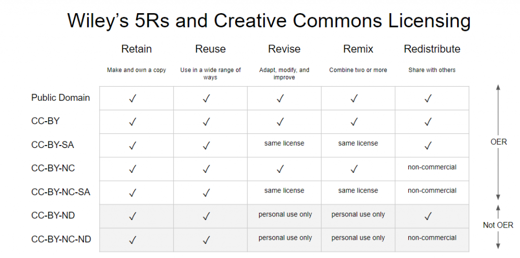 """A table titled """"Wiley's 5 Rs and Creative Commons Licensing is pictured, with the 6 Creative Commons licenses (and the public domain) labeled on the left and the 5 Rs labeled across the top of the table. Within the table, each license is rated on whether it meets the R listed at the top or not. On the right side of the table, it is sectioned into two pieces: """"OER"""" and """"Not OER."""""""
