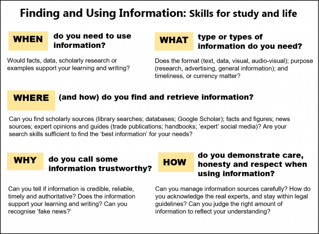 Diagram on finding info using the questions of what, when, how, where and why