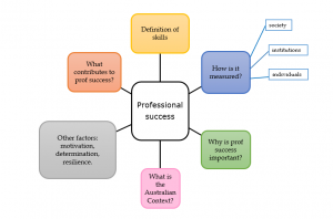 Example of concept map
