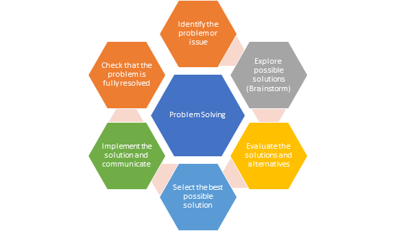Problem solving cycle with the steps of identifing the problem, exploring possible solutions, evaluating the solution, selecting best possible solution, implementing the solution and checking the problem is resolved