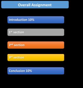 Diagram that allocates words of assignment