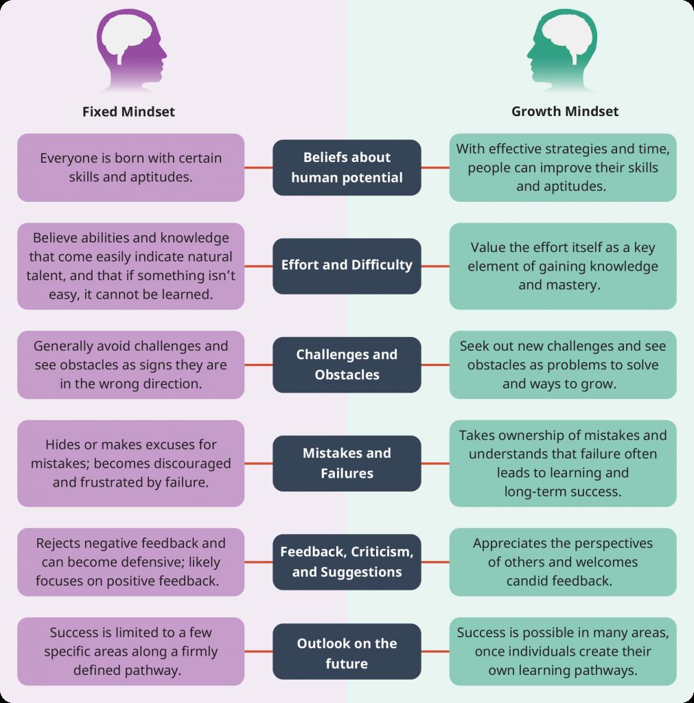 Fixed mindset vs growth mindset table