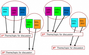 Mind map of themes