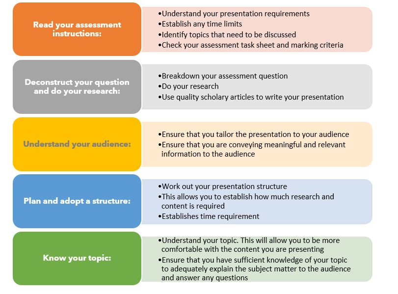 Diagram on preparing presentation which includes reading assessment instruction, deconstructing question and doing research, understanding the audience, planning a structure and knowing the topic