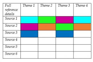 Table of themes