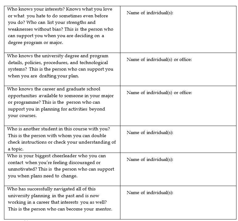 Table of contact list of supporting people