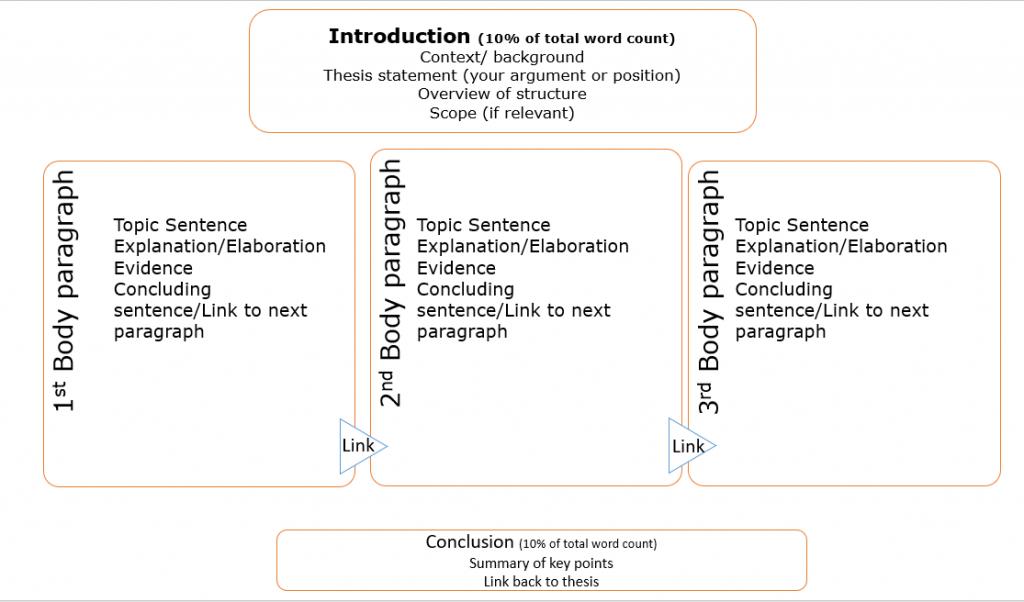 Elements of essay in diagram