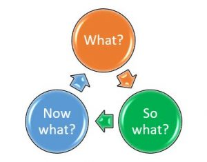 Diagram of bubbles that state what, now what, so what