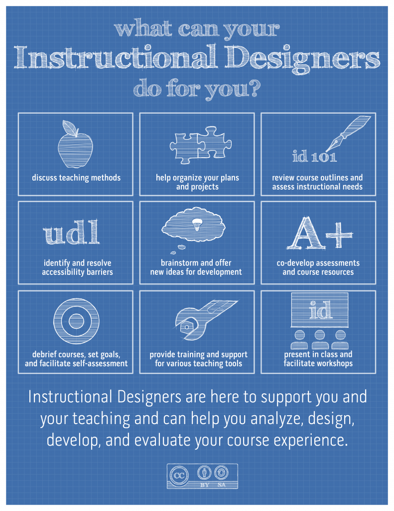 An instructional designer can discuss teaching, help organize your plans and projects, review course outlines and assess instructional methods, identify and resolve accessibility barriers, brainstorm and offer new ideas for development, co-develop assessments and course resources, debrief courses, set goals and facilitate self-assessment, provide training and support for various teaching tools, present in class and facilitate workshops. Instructional designers are here to support you and our teaching and can help you analyze, design, develop, and evaluate your course experience.