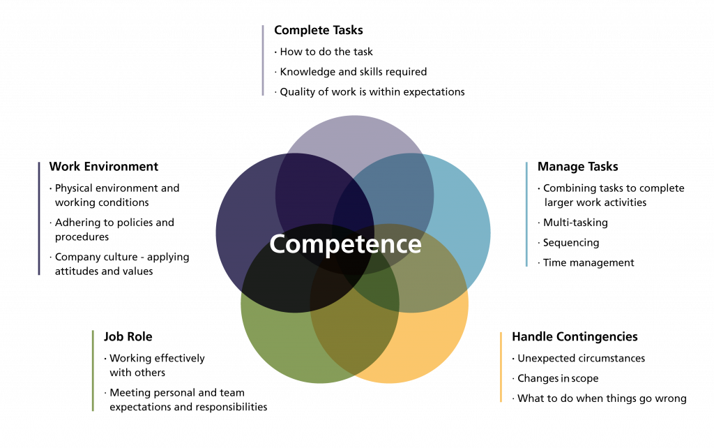Venn diagram showing different dimensions of competence