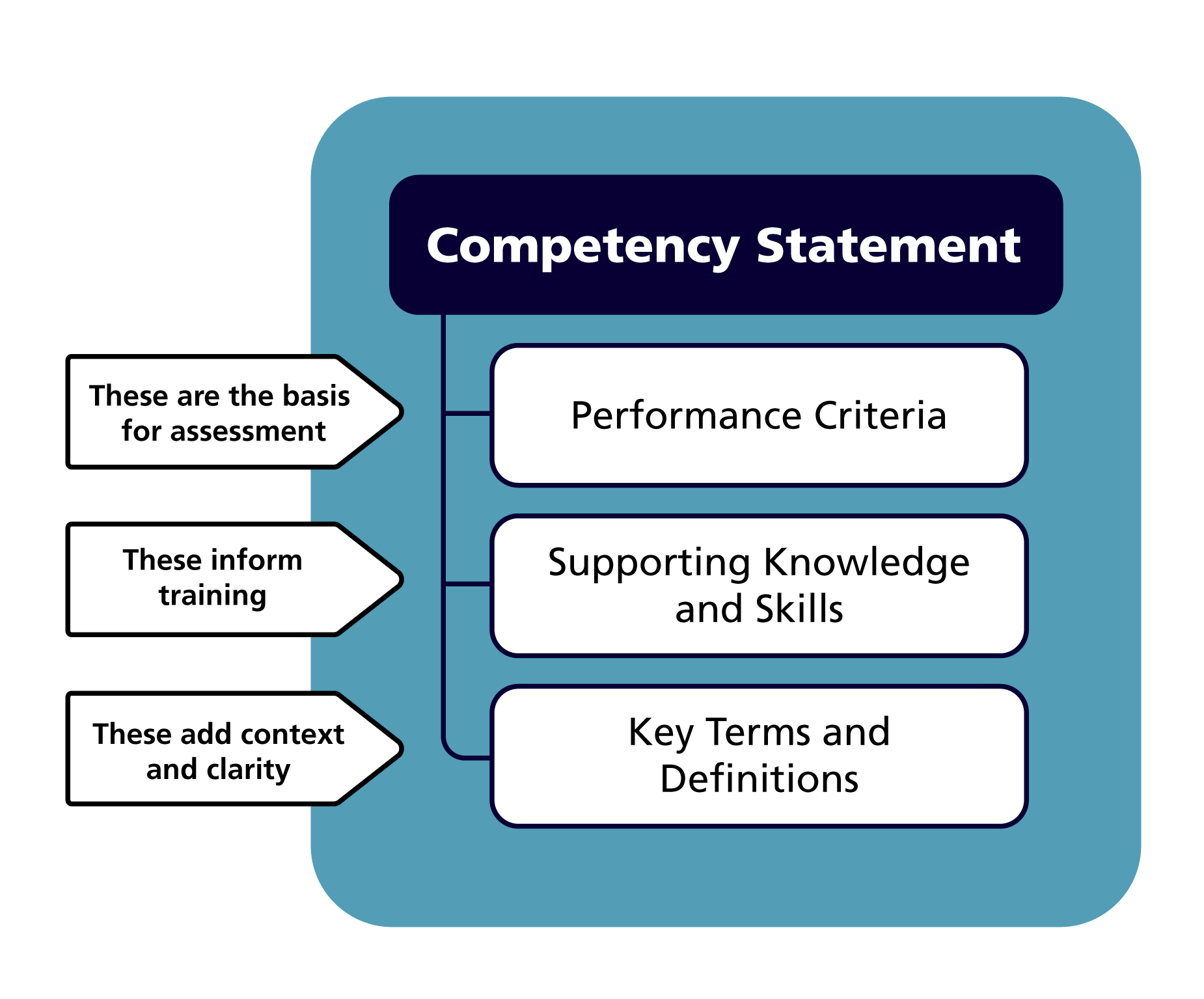 Components of a competency