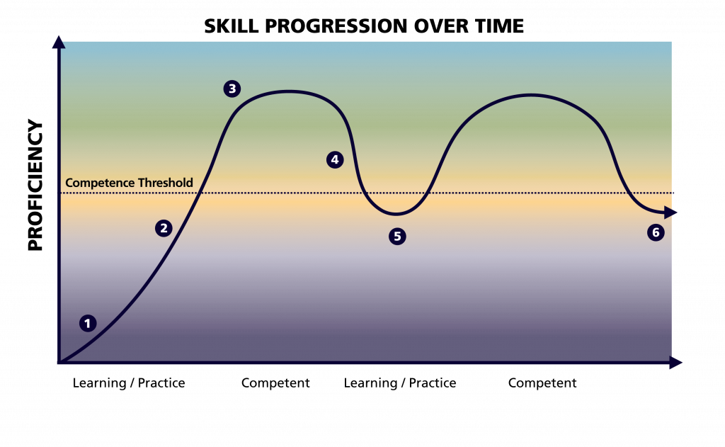 An arrow showing the changes in skill progression over time