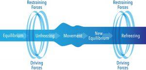 unfreezing, change, refreezing, equilibrium, driving forces, restraining forces
