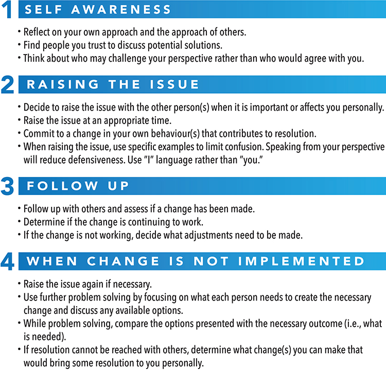 steps to de-escalate conflict, self awareness, raising the issue, follow up, when change is not implemented