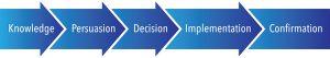 five steps, innovation, decision