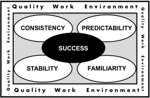 student success, work environment, predicability, familiarity, stability, consistency