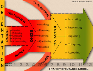 transition stages, orientation, doing, being, knowing
