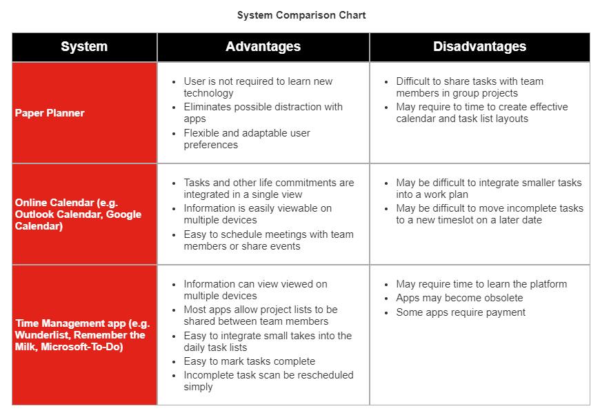 System Comparison Chart