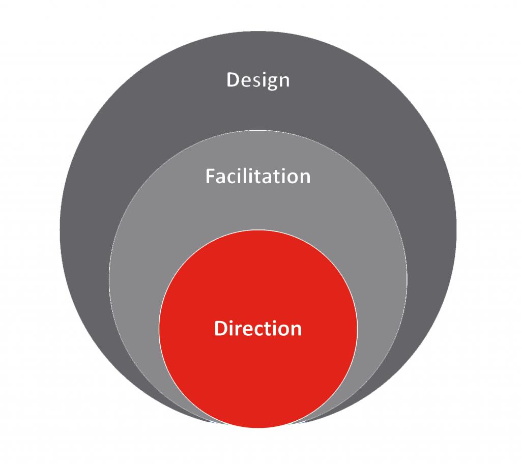 Online instructor roles: Design, facilitation, direction