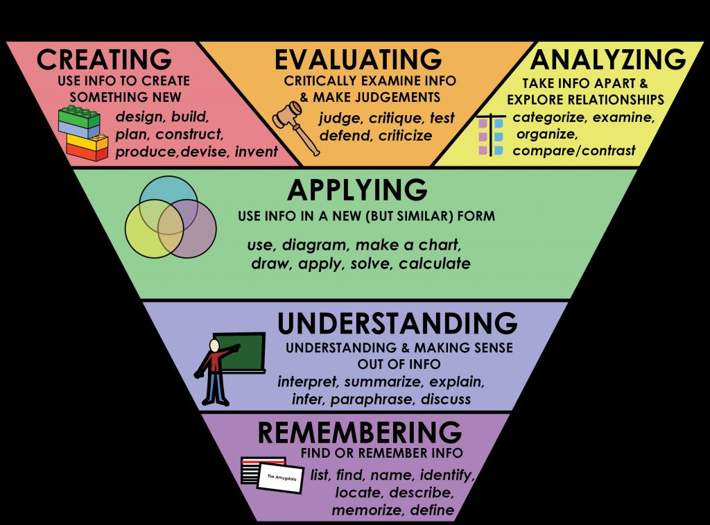 Remembering, understanding, applying, analyzing, creating, evaluating