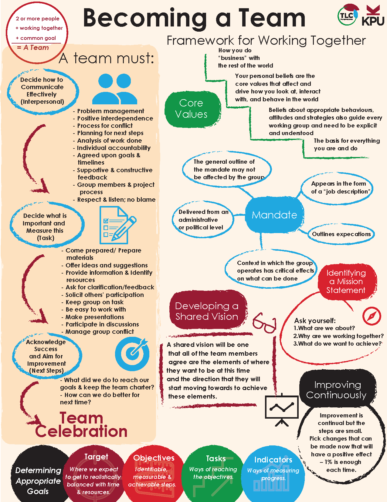 """Becoming a Team: Infographic Alt-Text 2 or more people + working together + a common goal = a team A team must: Decide how to communicate effectively (Interpersonal) •Problem management • Positive interdependence • Process for conflict • Planning for next steps • Analysis of work done • Individual accountability • Agreed upon goals and timelines • Supportive & constructive feedback • Group members & project process • Respect & listen; no blame Decide what is important and measure this (task) • Come prepared/ prepare materials • Offer ideas and suggestions • Provide information and identify resources • Ask for clarification/feedback • Solicit others' participation • Keep group on task • Be easy to work with • Make presentations • Participate in discussions • Manage group conflict Acknowledge success and aim for improvement (next steps) • What did we do to reach our goals & keep the team charter? How can we do better for next time? Framework for working together 1. Core values • Your personal beliefs are the core values that affect and drive how you look at, interact, with, and behave in the world • How you do """"business"""" with the rest of the world • The basis for everything you are and do • Beliefs about appropriate behaviours, attitudes, and strategies also guide every working group and need to be explicit and understood 2. Mandate • Outlines expectations • Delivered from an administrative of political level • Appears in the form of a """"job description"""" • The general outline of a mandate may not be affected by the group • Context in which the group operates and has critical effects on what can be done 3. Identifying a mission statement: Ask yourself: a. What are we about? b. Why are we working together? c. What do we want to achieve? 4. Developing a shared vision: A shared vision will be one that all of the team members agree are the elements of where they want to get to at this time and the direction that they will start moving towards to achieve these elements 5. De"""