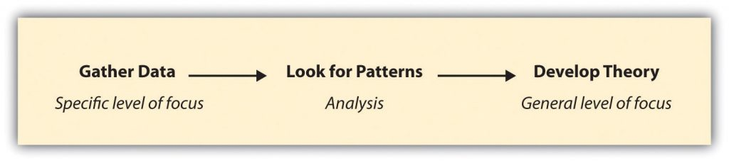logic of inductive reasoning from specific level of focus to general: Gather Data (specific level of focus) to Look for Patterns (analysis) to Develop Theory (general level of focus)