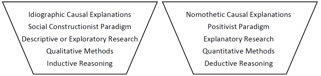 two baskets of research, one with idiographic research and another with nomothetic research and their comopnents