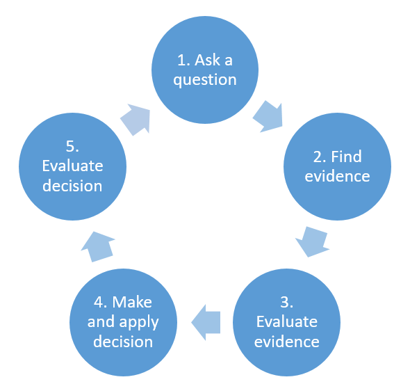 A figure showing the 5-step process of evidence-based-practice as a cycle. 1. Ask a question 2. Find evidence 3. Evaluate evidence 4. Make and apply decision 5. Evaluate decision