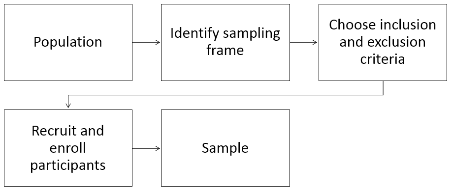 A figure showing the progression from population to sample using boxes with arrows between the boxes: Population to Identify Sampling Frame to Choose Inclusion and Exclusion Criteria to Recruit and Enroll Participants to Sample