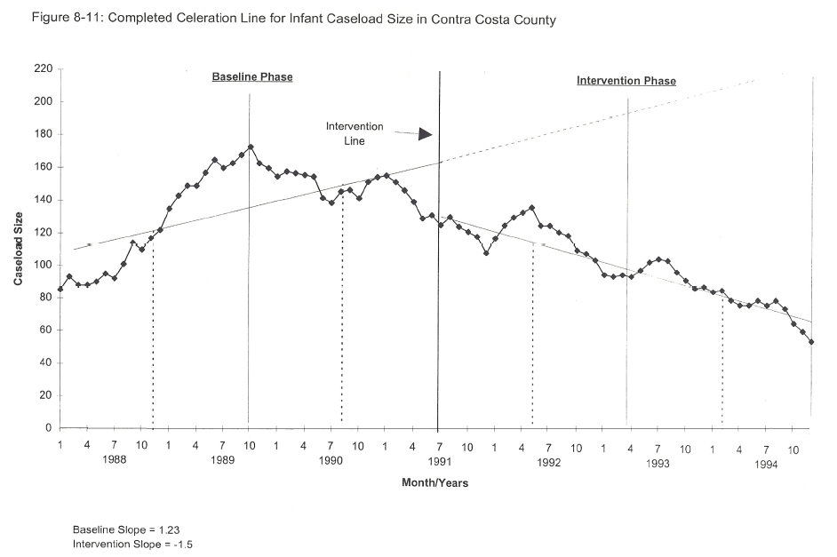 A graph of a single subjects design showing the baseline phase where repeated measures of caseload size are taken. After the intervention, repeated measures show a decrease in caseload size.