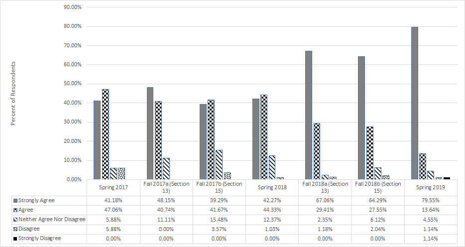 Bar chart showing % of respondents over 7 semesters. Trend is Strongly Agree, increasing over time