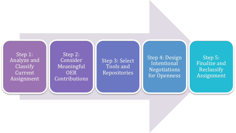 Process arrow showing the 5 steps of the collaborative design framework. Step 1: Analyze and Classify Current Assignment Step 2: Consider Meaningful OER Contributions Step 3: Select Tools and Repositories Step 4: Design Intentional Negotiations for Openness Step 5: Finalize and Reclassify Assignment
