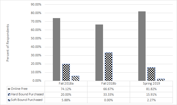 Bar chart showing % of respondents over 7 semesters. Trend is Online Free