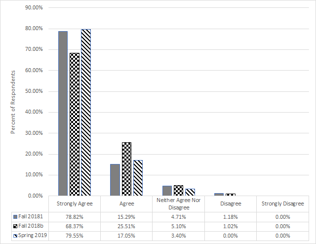 Bar chart showing % of respondents by degree of agreement. Trend is Strongly Agree