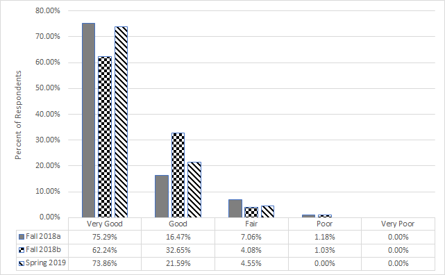 Bar chart showing % of respondents by degree of quality. Trend is Very Good