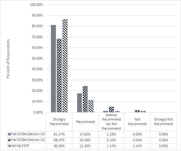 Bar chart showing % of respondents over degree of recommendation. Trend is strongly recommend